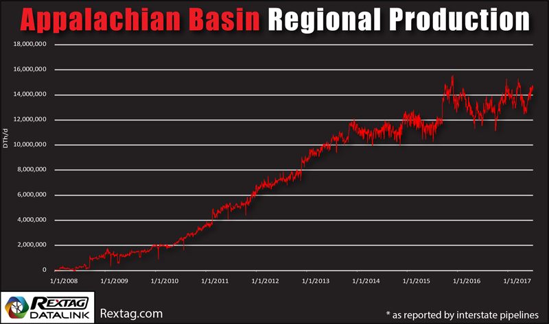 Appalachian Natural Gas Production Gowth Path 2008 - 2017