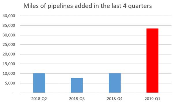 Miles of pipelines added in the Rextag GIS Data in the last 4 quarters